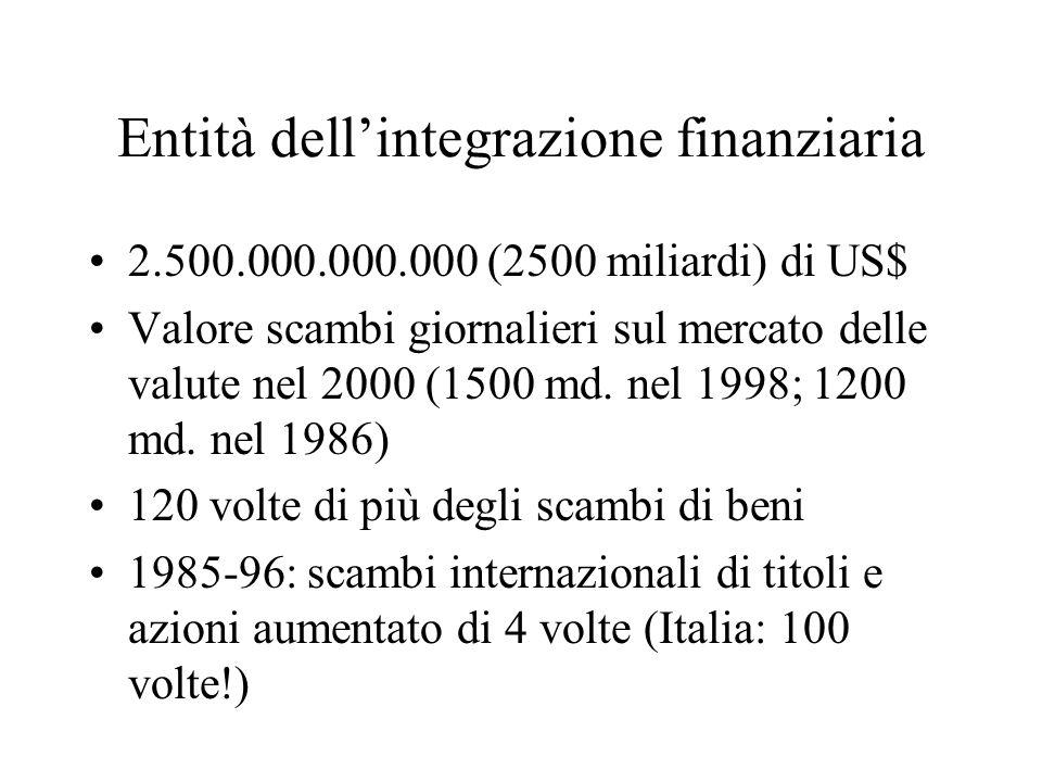 Entità dell'integrazione finanziaria