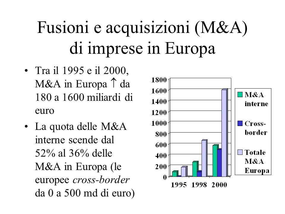 Fusioni e acquisizioni (M&A) di imprese in Europa
