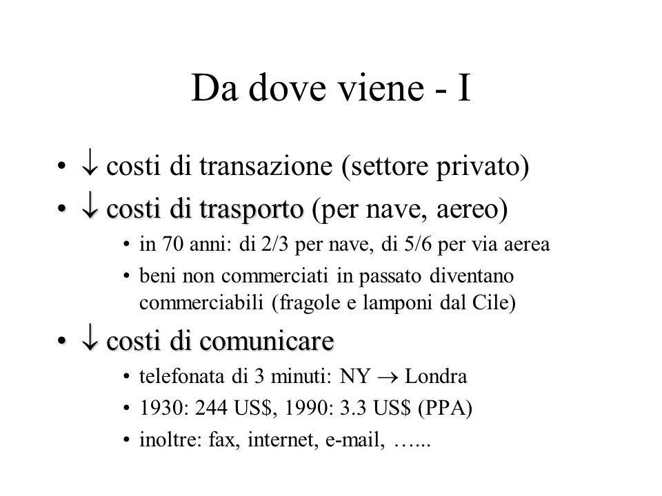 Da dove viene - I  costi di transazione (settore privato)