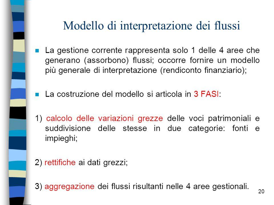 Modello di interpretazione dei flussi