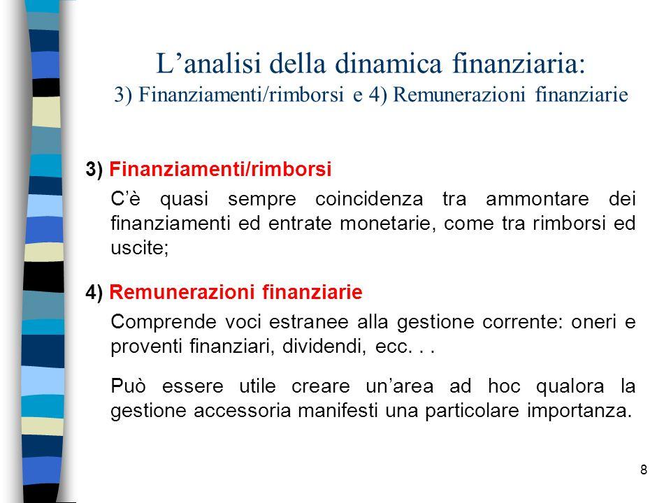 L'analisi della dinamica finanziaria: 3) Finanziamenti/rimborsi e 4) Remunerazioni finanziarie