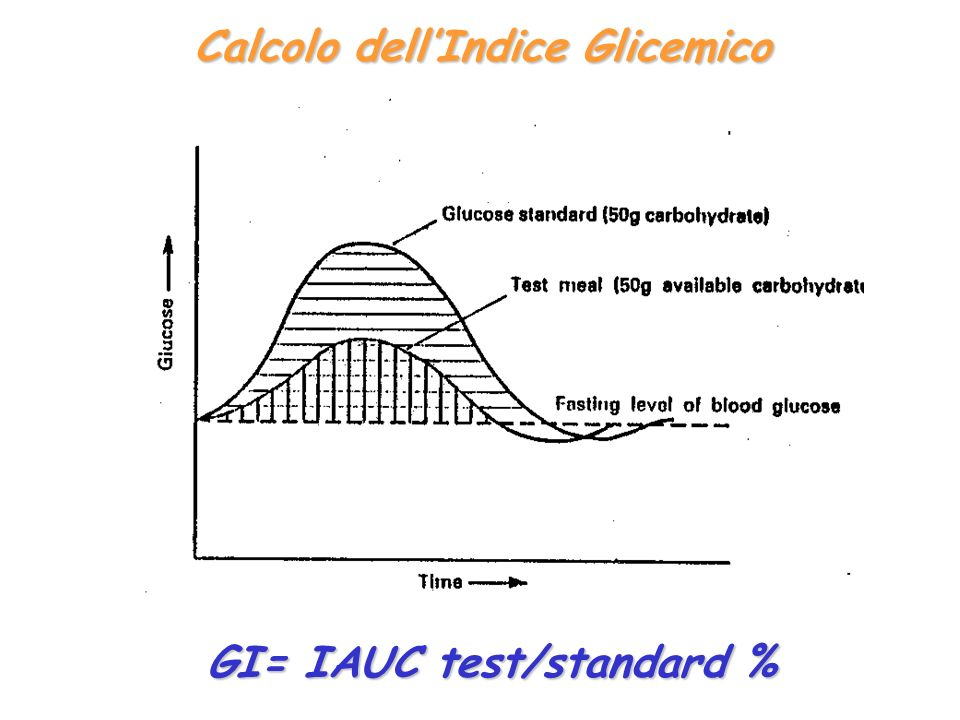 Calcolo dell'Indice Glicemico GI= IAUC test/standard %