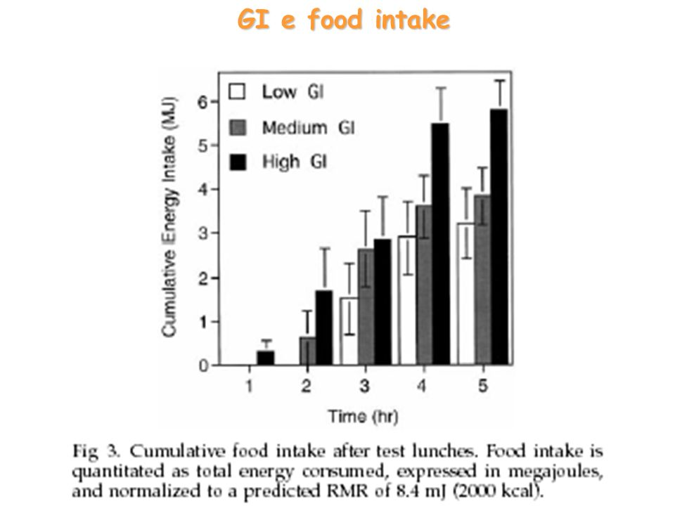 GI e food intake