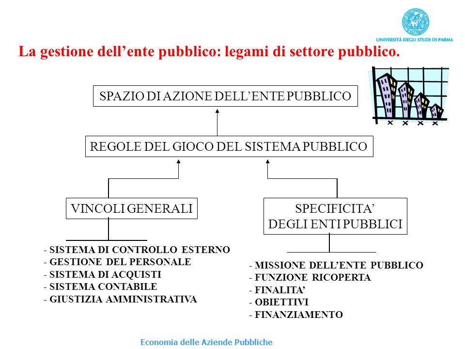 La gestione dell'ente pubblico: legami di settore pubblico.