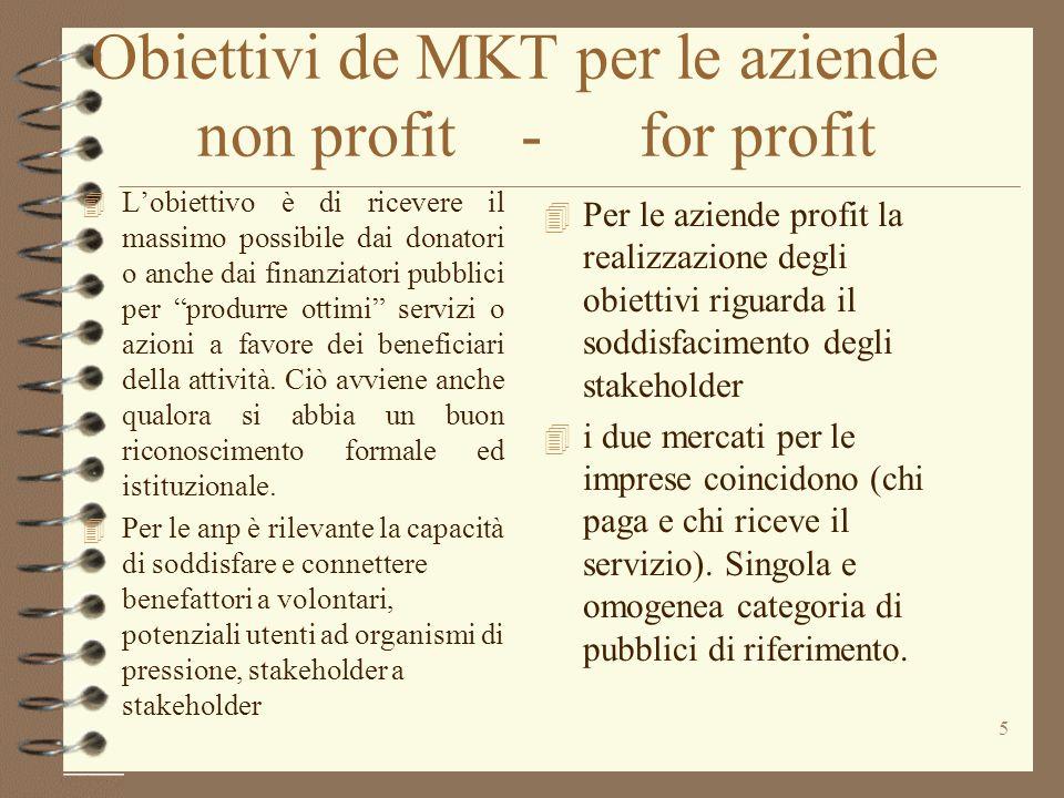 Obiettivi de MKT per le aziende non profit - for profit