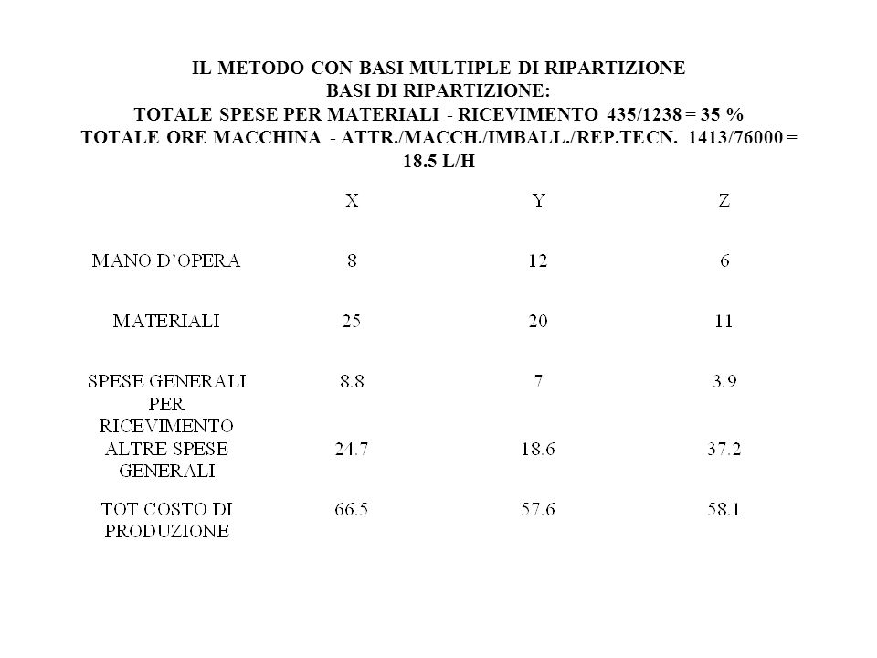 IL METODO CON BASI MULTIPLE DI RIPARTIZIONE BASI DI RIPARTIZIONE: TOTALE SPESE PER MATERIALI - RICEVIMENTO 435/1238 = 35 % TOTALE ORE MACCHINA - ATTR./MACCH./IMBALL./REP.TECN.