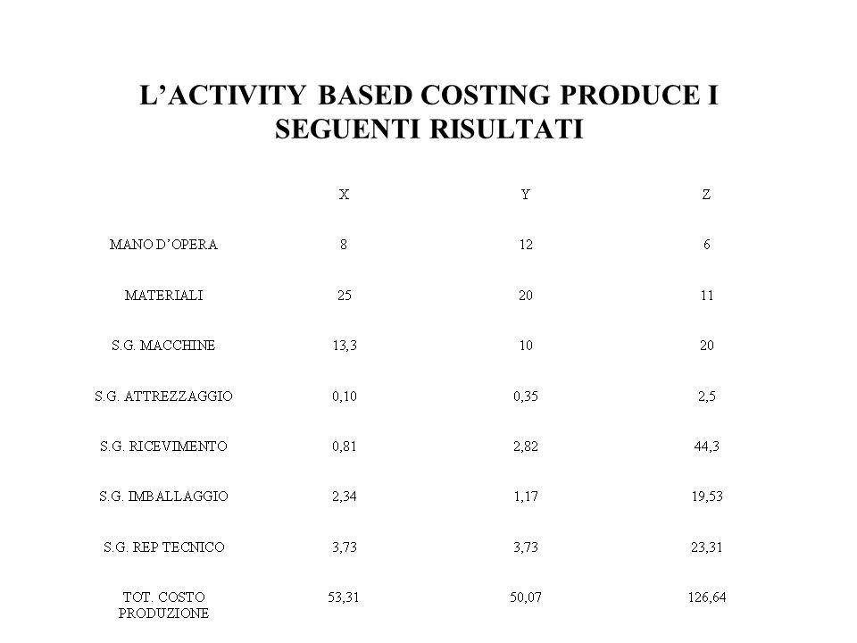 L'ACTIVITY BASED COSTING PRODUCE I SEGUENTI RISULTATI