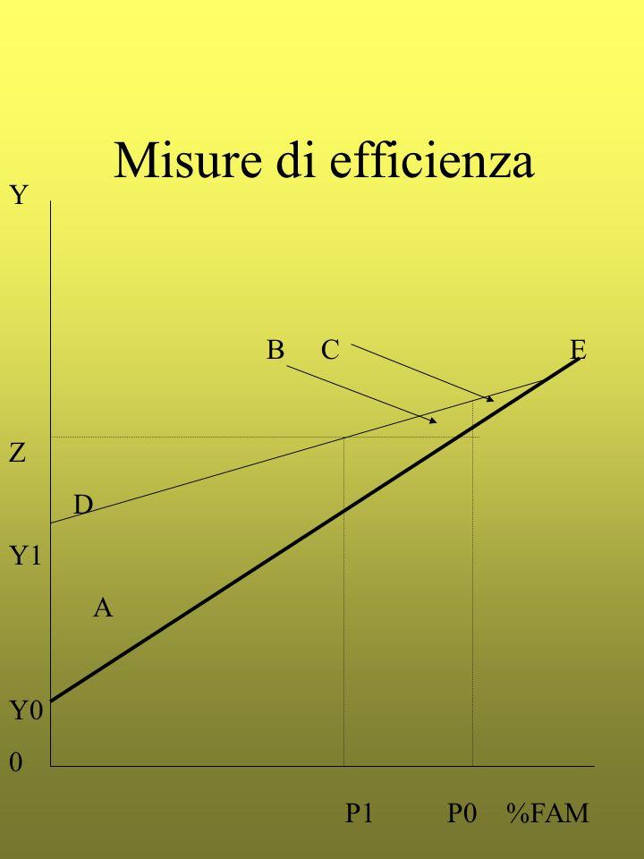 Misure di efficienza Y B C E Z D Y1 A Y0 P1 P0 %FAM