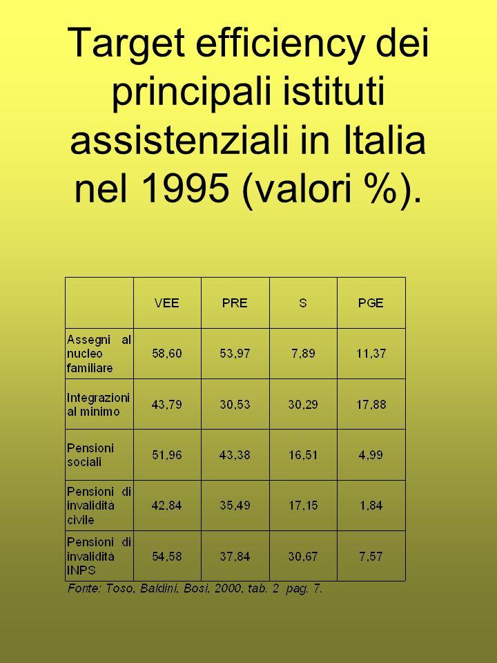 Target efficiency dei principali istituti assistenziali in Italia nel 1995 (valori %).