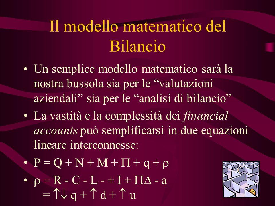 Il modello matematico del Bilancio