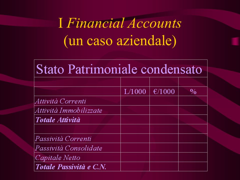 I Financial Accounts (un caso aziendale)