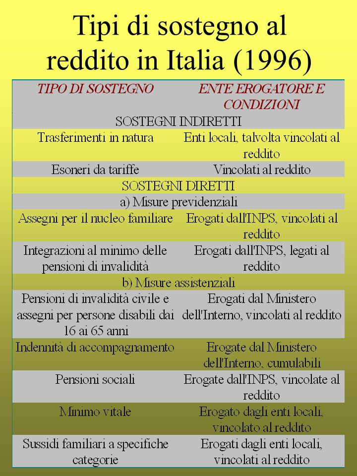 Tipi di sostegno al reddito in Italia (1996)