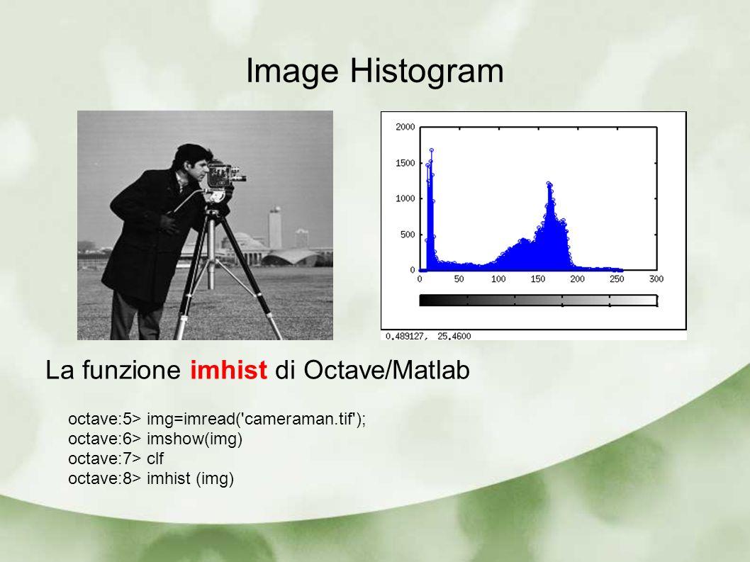 Image Histogram La funzione imhist di Octave/Matlab