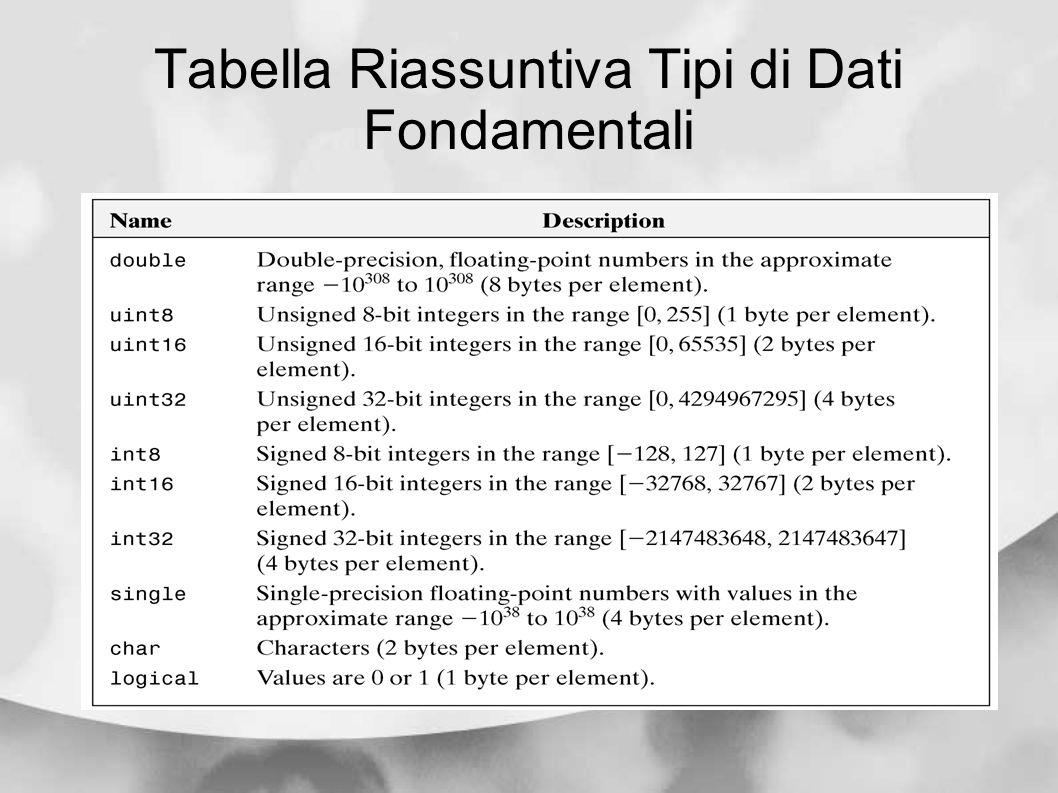 Tabella Riassuntiva Tipi di Dati Fondamentali