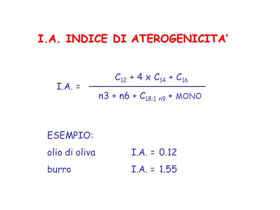 I.A. INDICE DI ATEROGENICITA'