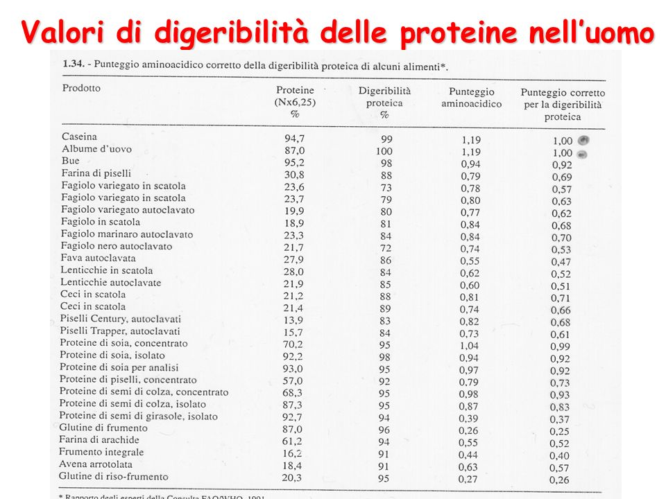 Valori di digeribilità delle proteine nell'uomo