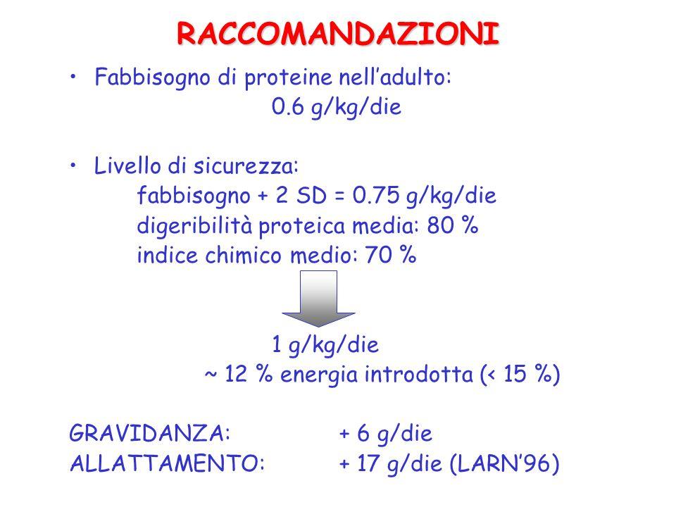 RACCOMANDAZIONI Fabbisogno di proteine nell'adulto: 0.6 g/kg/die