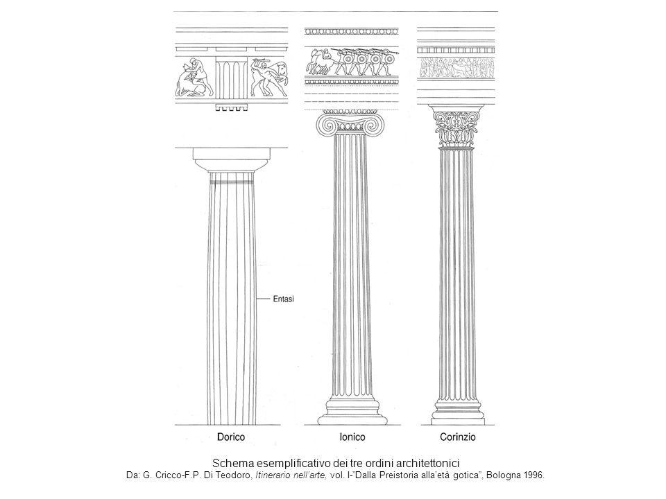 Schema esemplificativo dei tre ordini architettonici Da: G.