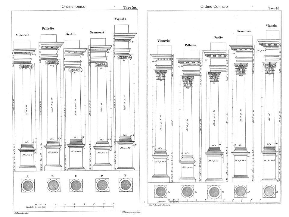 Ordine Ionico Ordine Corinzio.