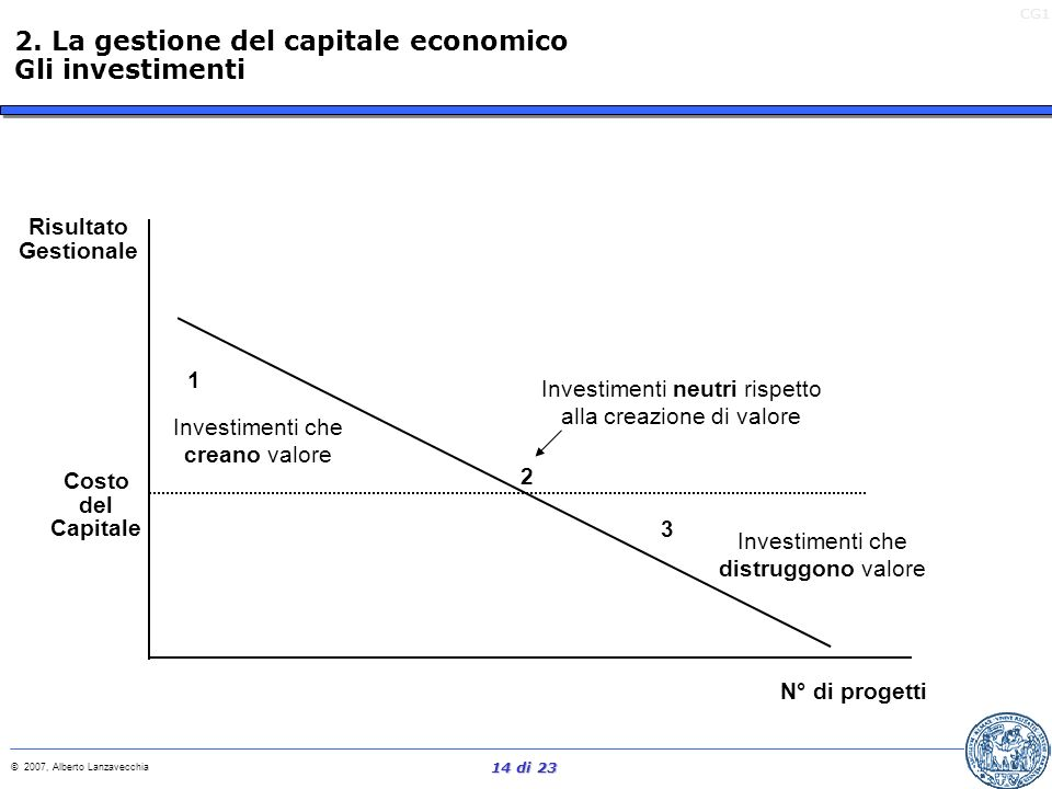 2. La gestione del capitale economico Gli investimenti