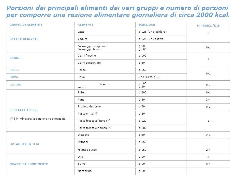 Porzioni dei principali alimenti dei vari gruppi e numero di porzioni per comporre una razione alimentare giornaliera di circa 2000 kcal.