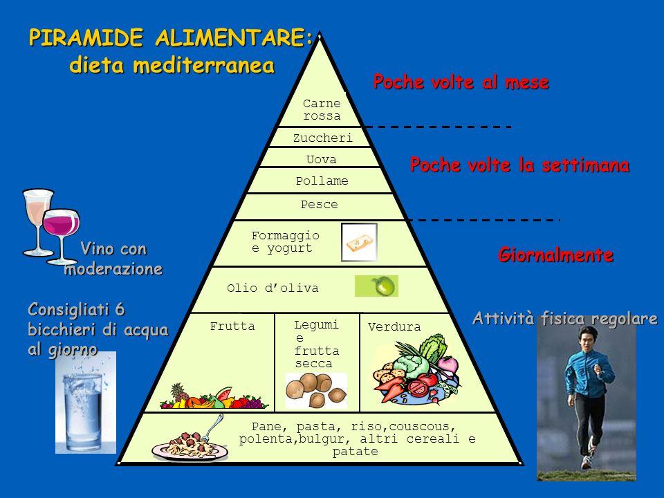 PIRAMIDE ALIMENTARE: dieta mediterranea Poche volte la settimana