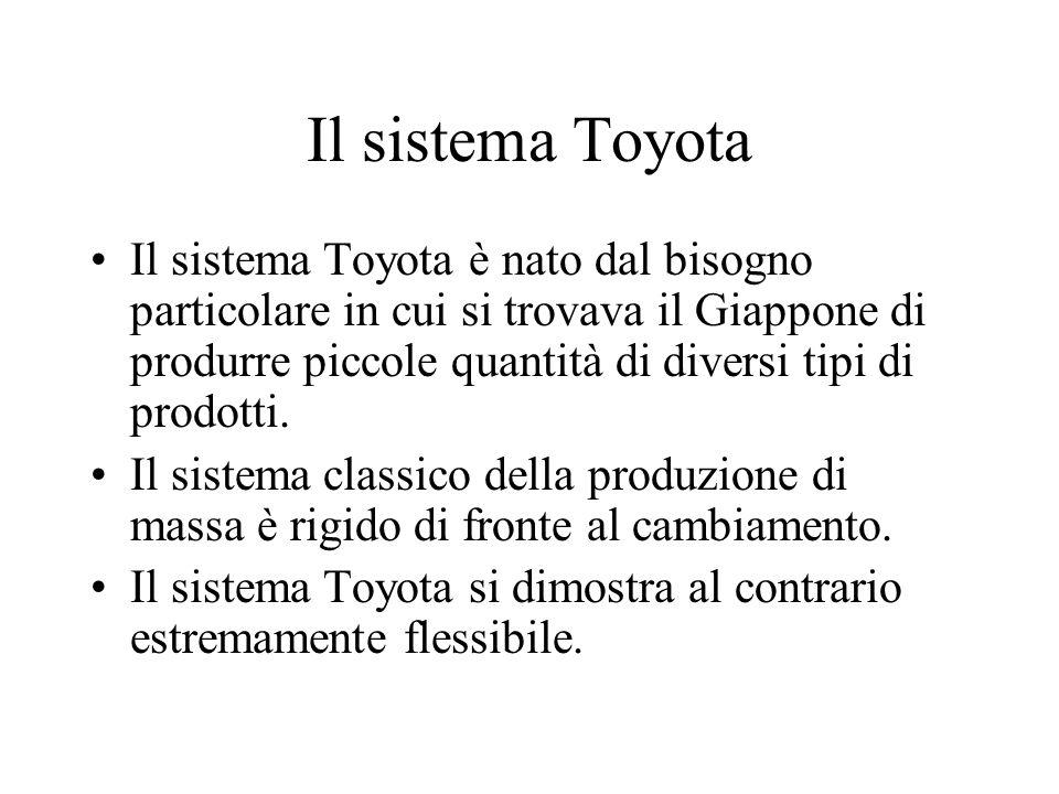 Il sistema Toyota