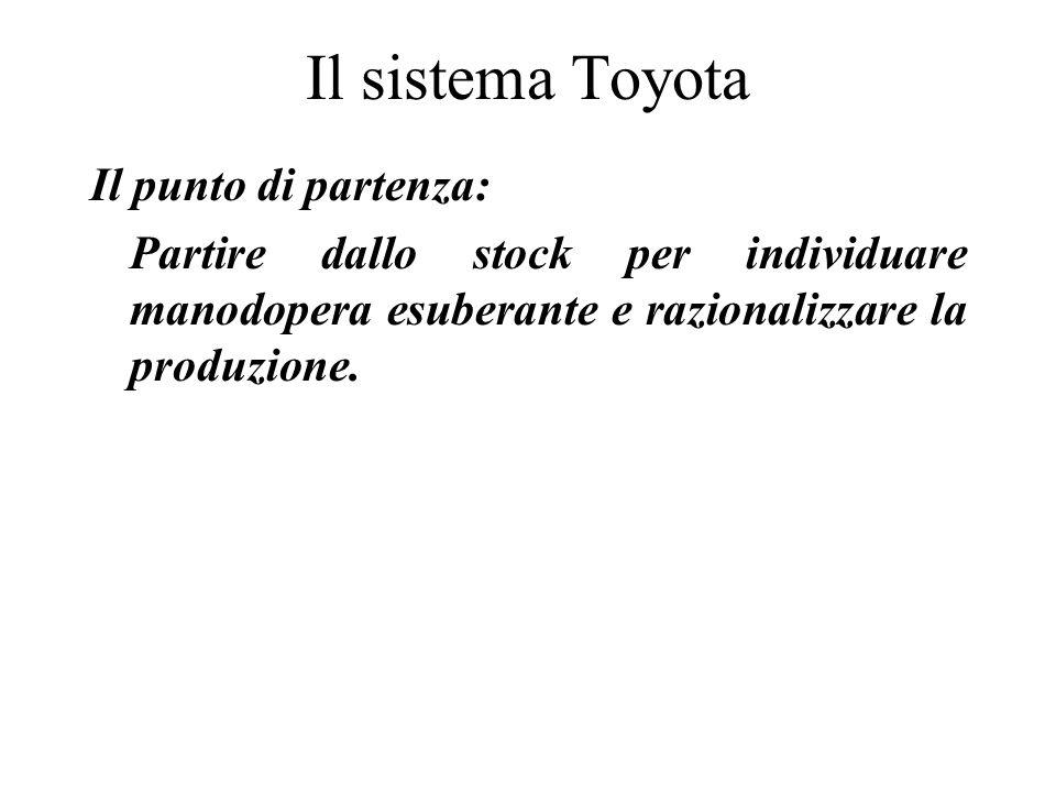 Il sistema Toyota Il punto di partenza: