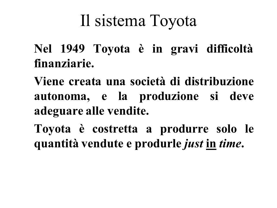 Il sistema Toyota Nel 1949 Toyota è in gravi difficoltà finanziarie.
