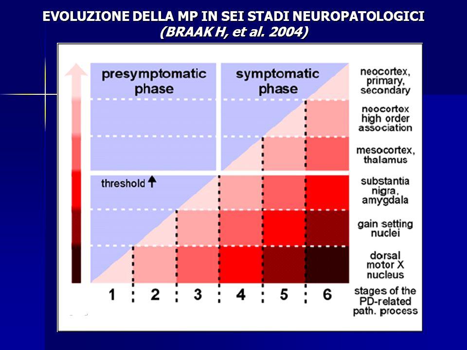 EVOLUZIONE DELLA MP IN SEI STADI NEUROPATOLOGICI (BRAAK H, et al. 2004)