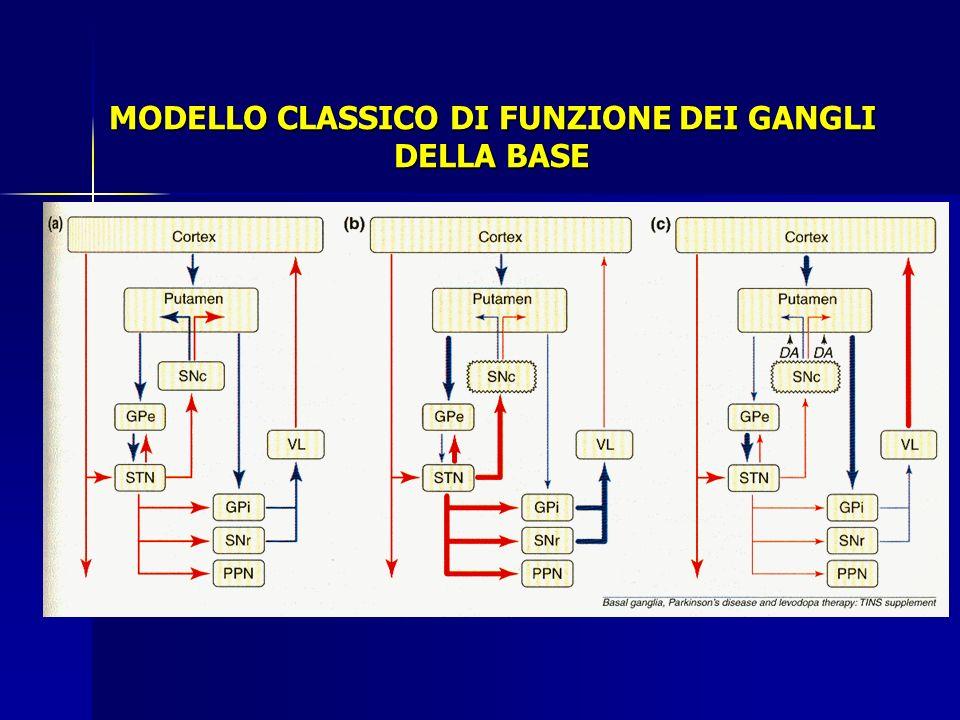 MODELLO CLASSICO DI FUNZIONE DEI GANGLI DELLA BASE