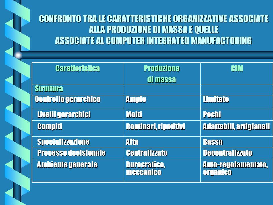 CONFRONTO TRA LE CARATTERISTICHE ORGANIZZATIVE ASSOCIATE ALLA PRODUZIONE DI MASSA E QUELLE ASSOCIATE AL COMPUTER INTEGRATED MANUFACTORING
