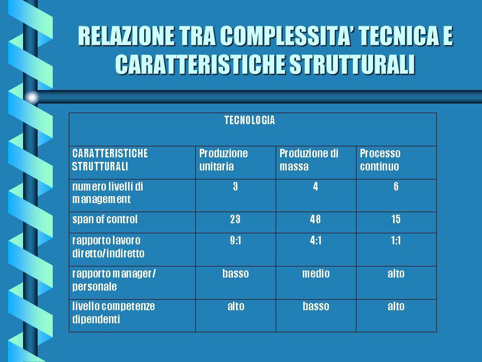 RELAZIONE TRA COMPLESSITA' TECNICA E CARATTERISTICHE STRUTTURALI