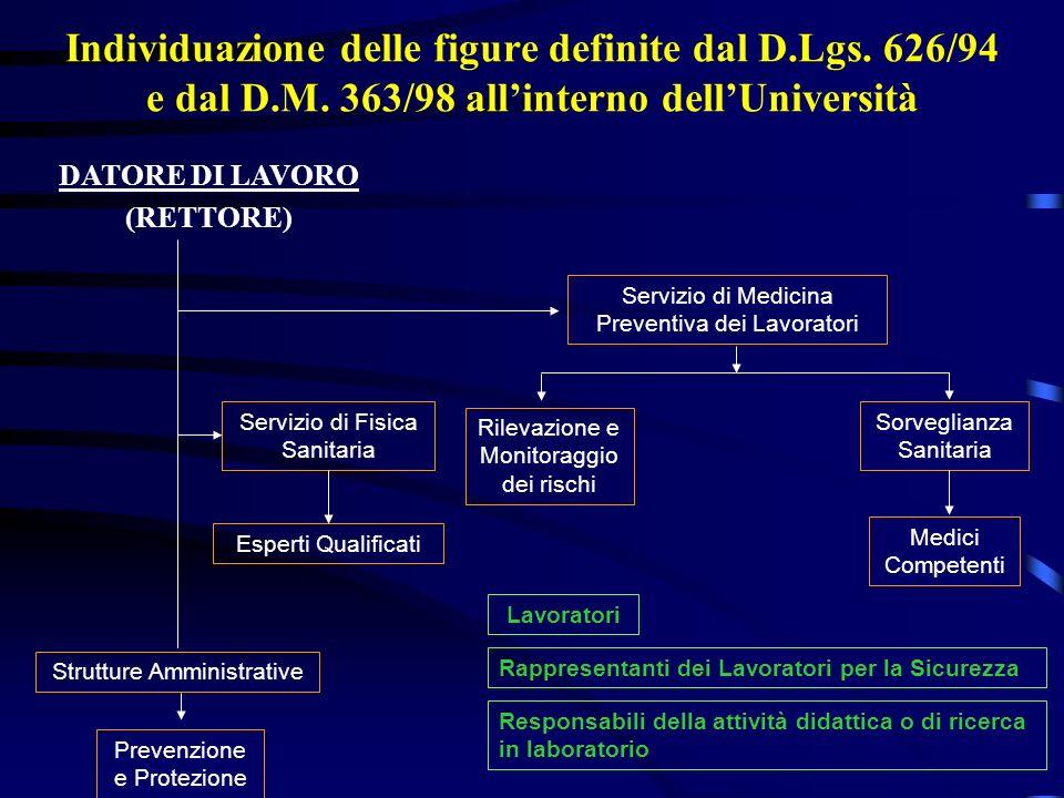 Individuazione delle figure definite dal D. Lgs. 626/94 e dal D. M