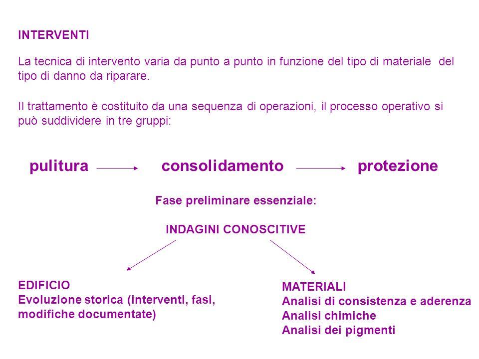 Fase preliminare essenziale: