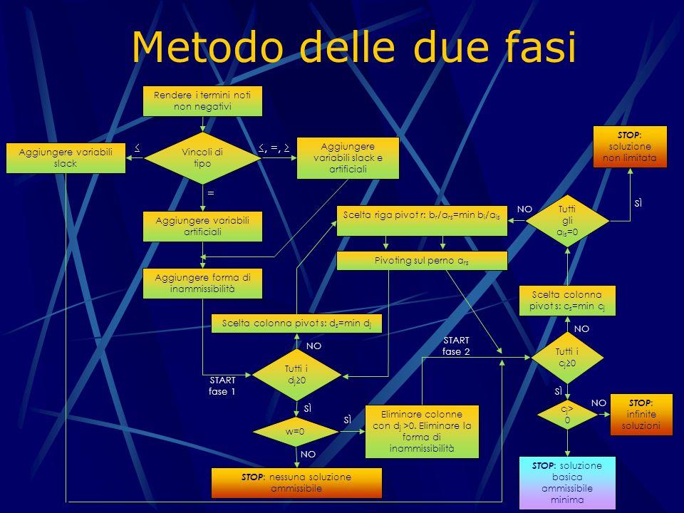 Metodo delle due fasi  , =,  = Rendere i termini noti non negativi