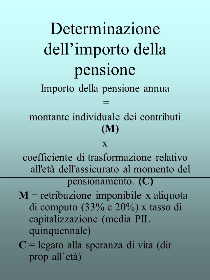 Determinazione dell'importo della pensione