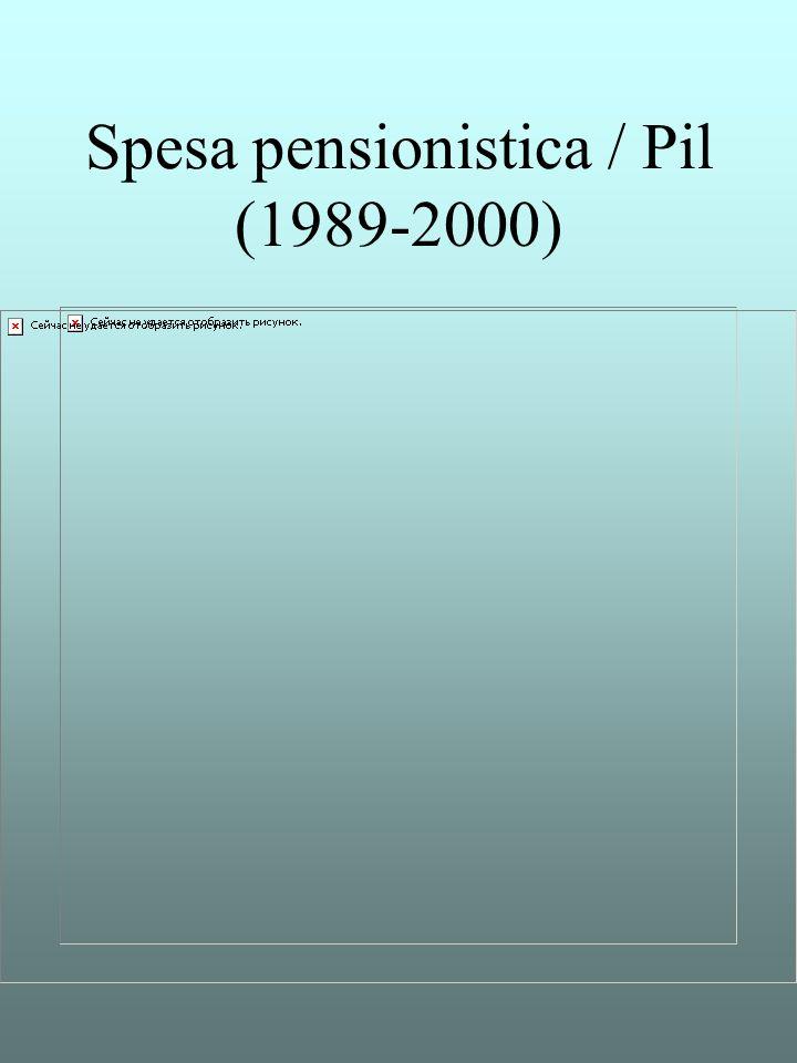 Spesa pensionistica / Pil (1989-2000)