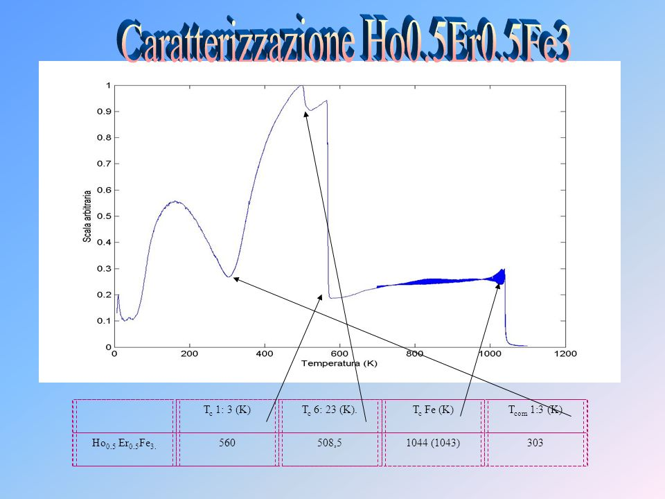 Caratterizzazione Ho0.5Er0.5Fe3
