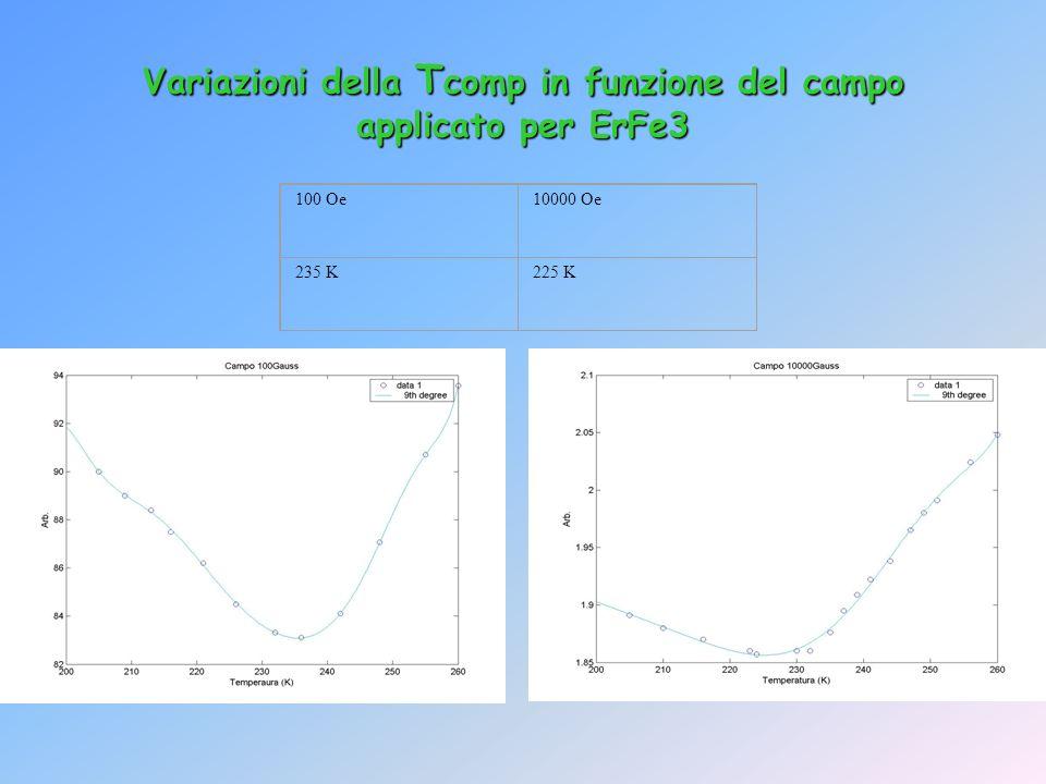 Variazioni della Tcomp in funzione del campo applicato per ErFe3