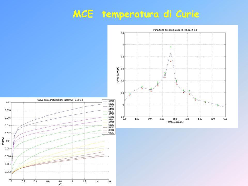 MCE temperatura di Curie