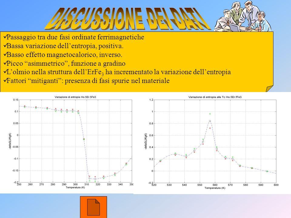 DISCUSSIONE DEI DATI Passaggio tra due fasi ordinate ferrimagnetiche