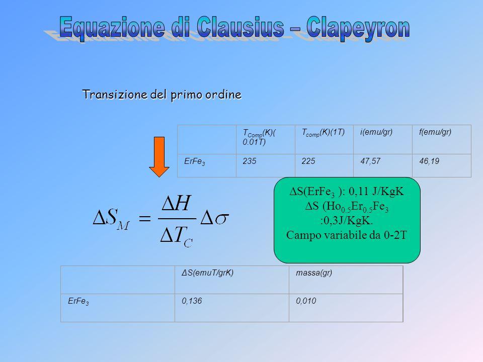 Equazione di Clausius – Clapeyron