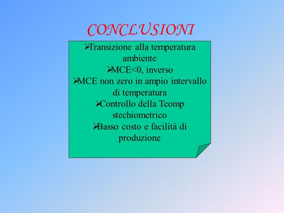 CONCLUSIONI Transizione alla temperatura ambiente MCE<0, inverso