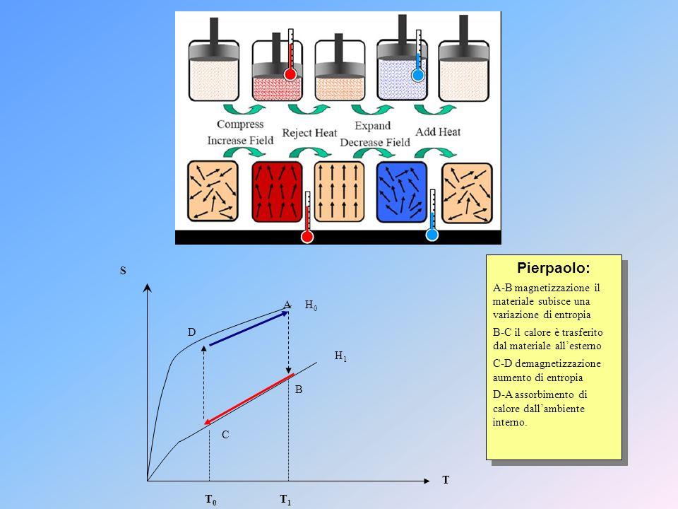 Pierpaolo:A-B magnetizzazione il materiale subisce una variazione di entropia. B-C il calore è trasferito dal materiale all'esterno.