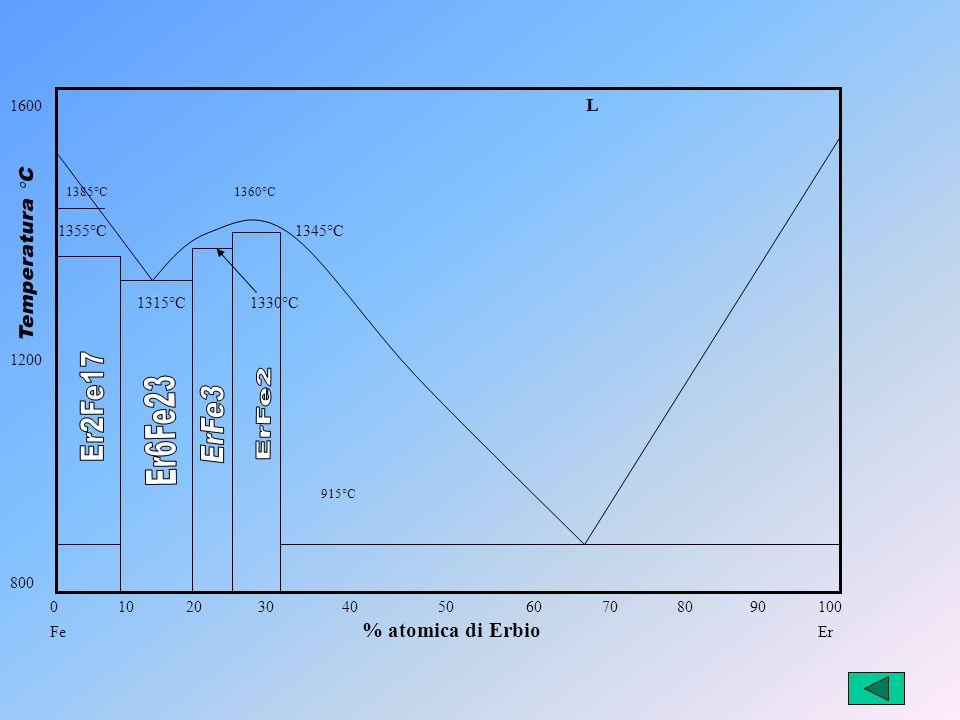 ErFe2 ErFe3 1600 L 1355°C 1345°C 1200 Er2Fe17 Er6Fe23 800