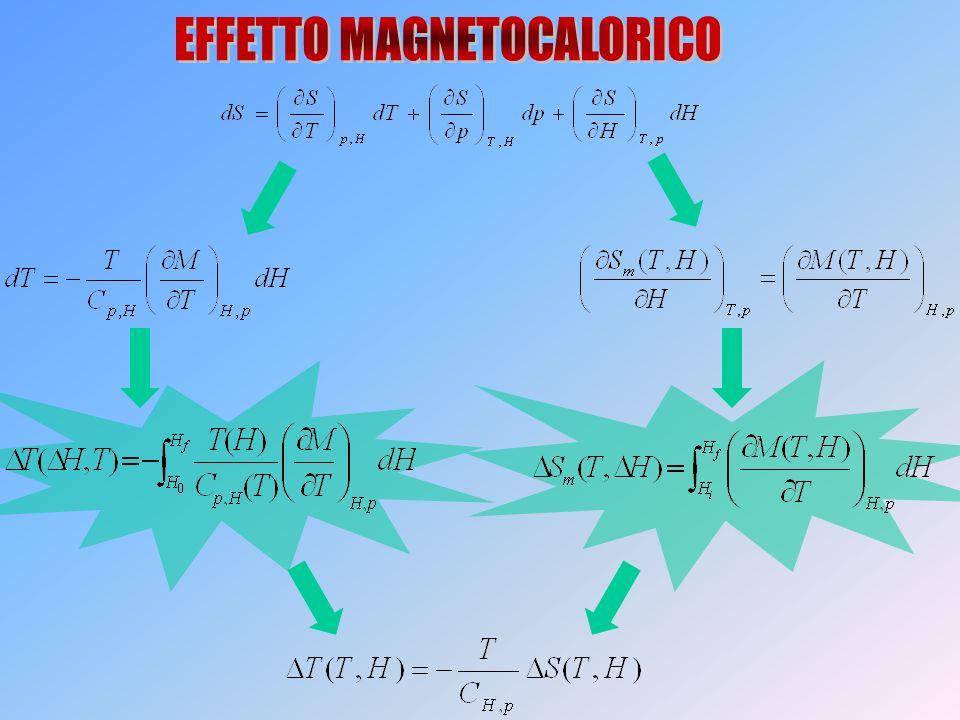 EFFETTO MAGNETOCALORICO