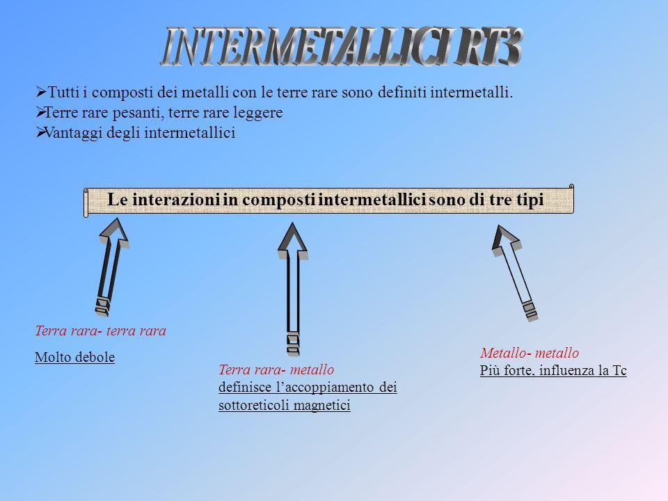 INTERMETALLICI RT3 Tutti i composti dei metalli con le terre rare sono definiti intermetalli. Terre rare pesanti, terre rare leggere.