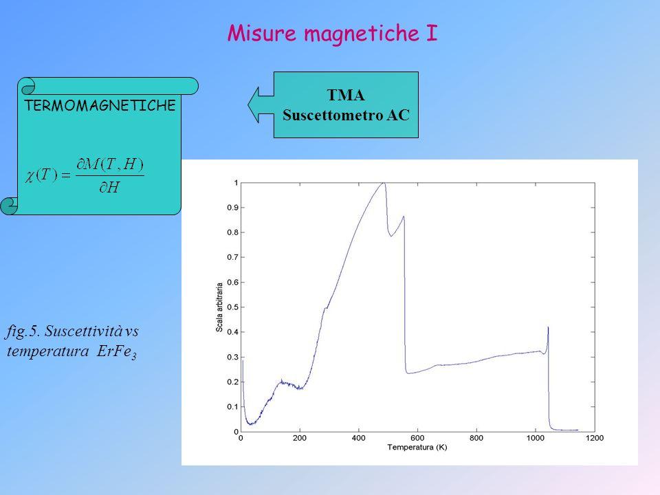 Misure magnetiche I TMA Suscettometro AC