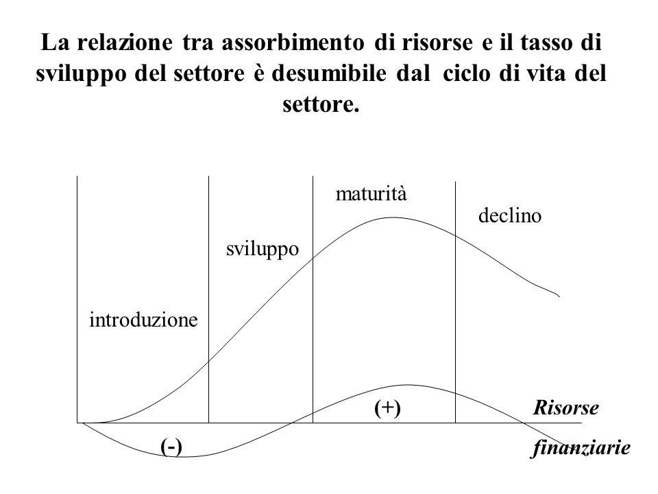 La relazione tra assorbimento di risorse e il tasso di sviluppo del settore è desumibile dal ciclo di vita del settore.